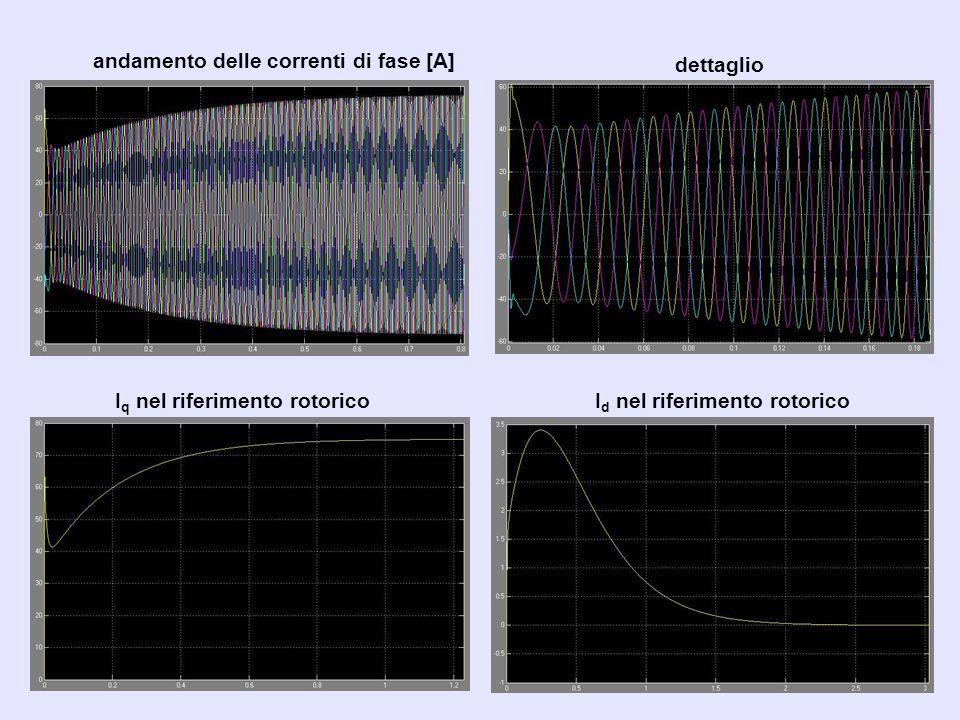 andamento delle correnti di fase [A]